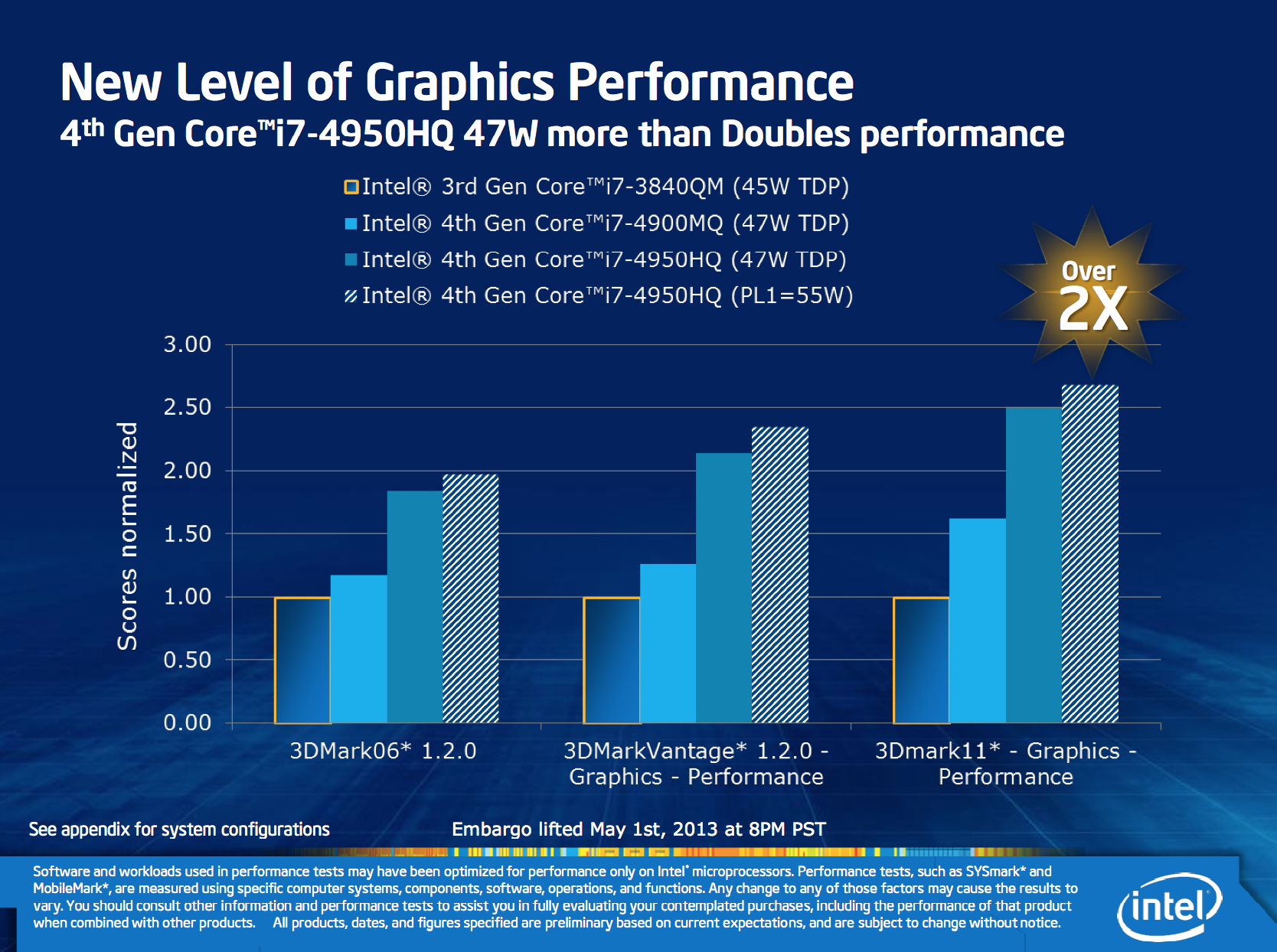 Some Haswell Tdps Revealed 15w 28w Ultrabooks Parts Of A Laptop Computer Diagram Quad Core Notebook Climb Up From 45w To 47w And These Are The Only That Have Chance Getting Iris Pro Graphics
