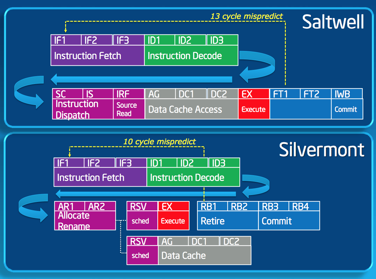 OoOE & The Pipeline - Intel's Silvermont Architecture Revealed