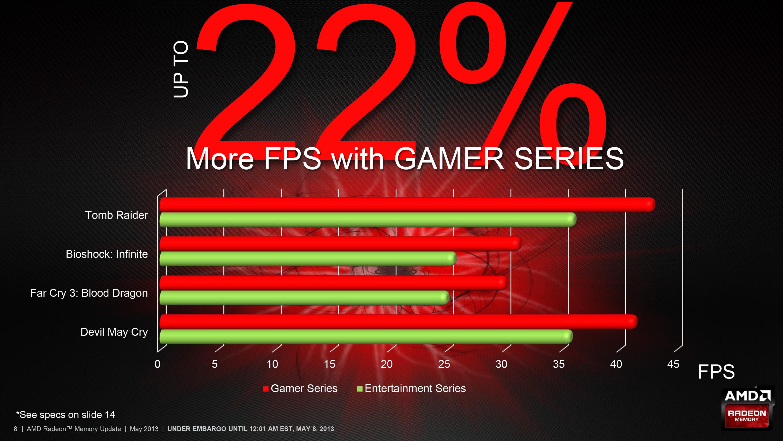 AMD Releases New Radeon Memory SKU: RG2133 Gamer Series