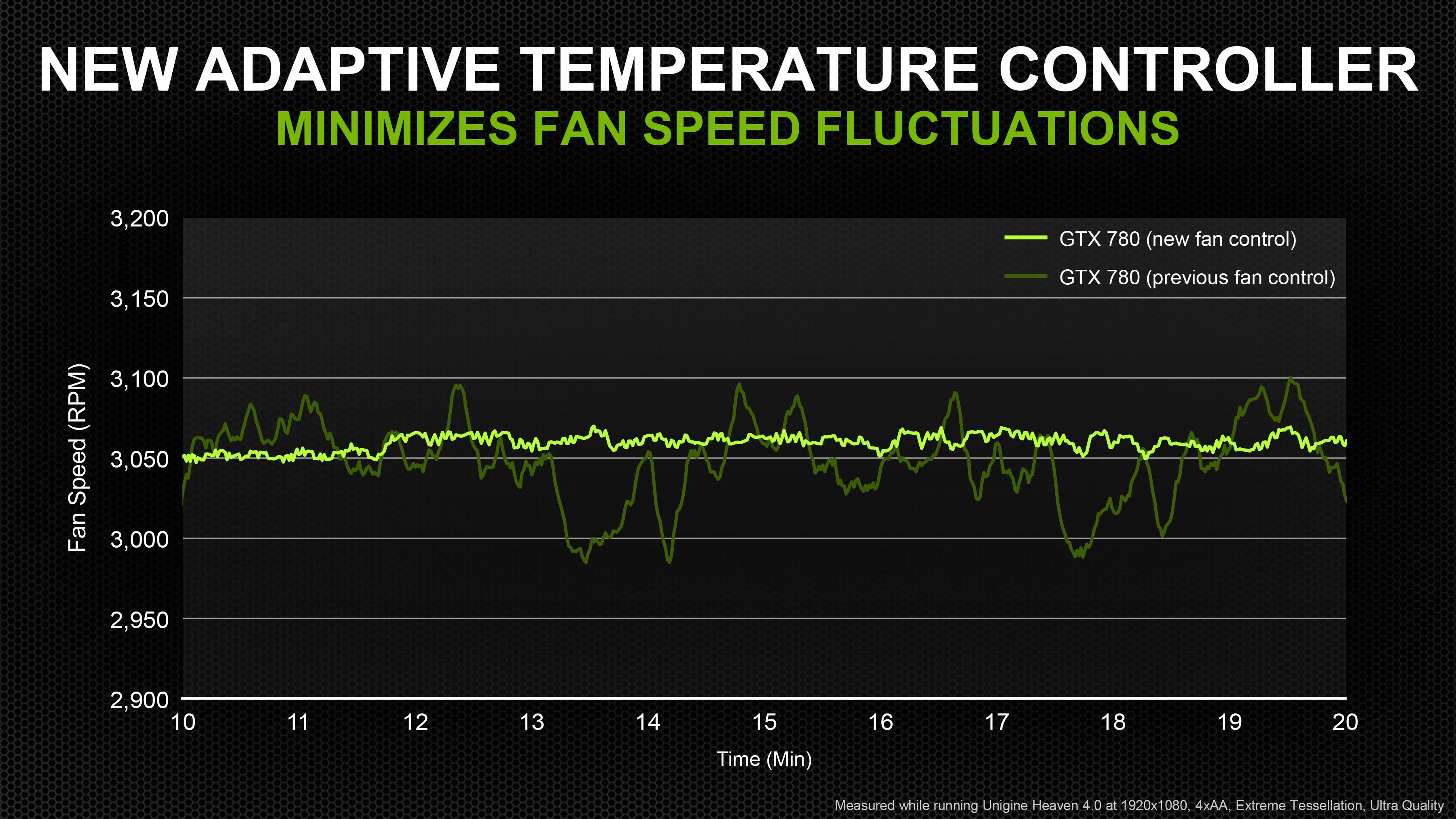 Meet The GeForce GTX 780, Cont - NVIDIA GeForce GTX 780