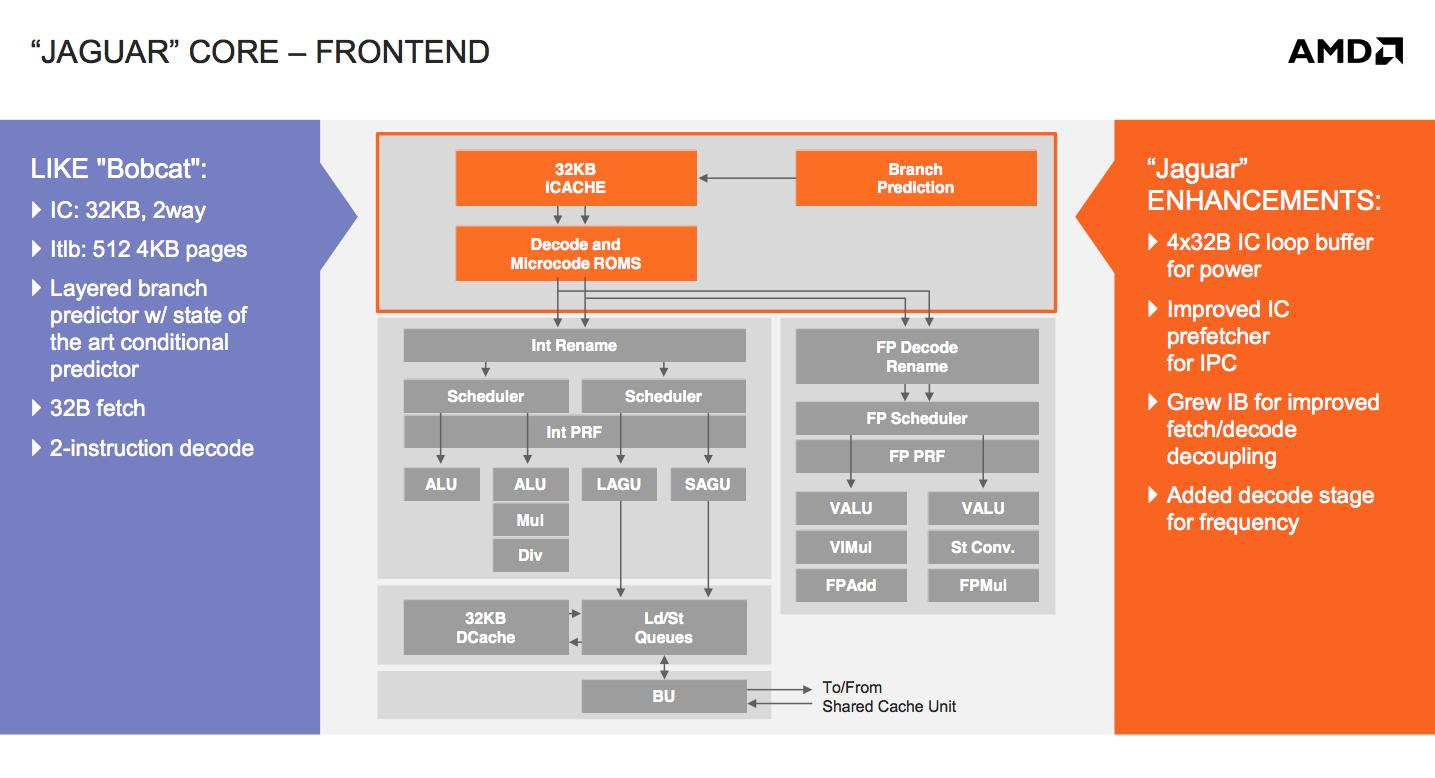 AMD's Jaguar Architecture: The CPU Powering Xbox One, PlayStation 4, Kabini  & Temash