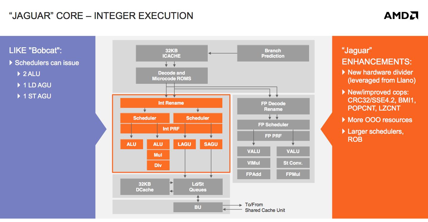 Integer & FP Units, Load/Store Improvements - AMD's Jaguar