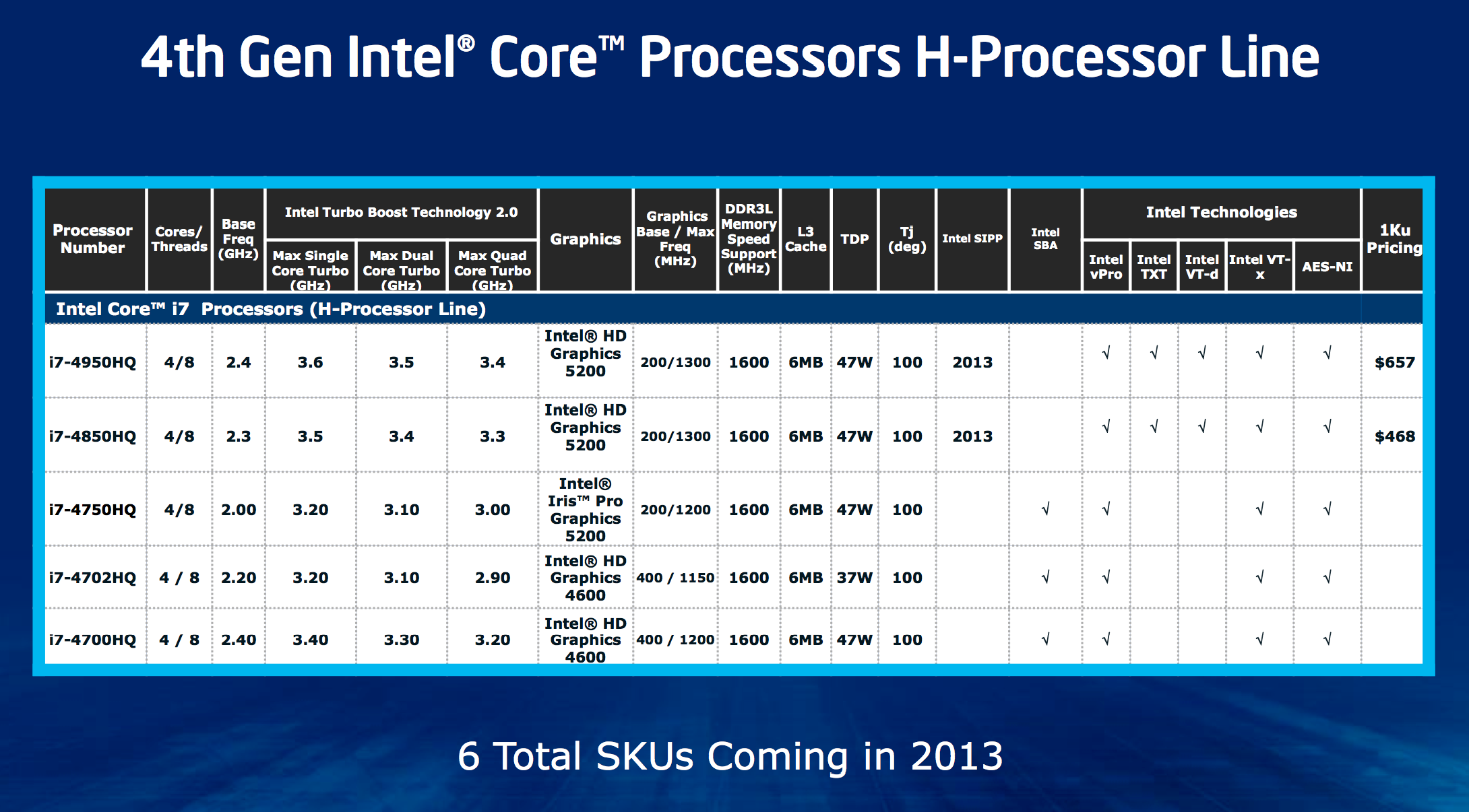 Crystalwell: Addressing the Memory Bandwidth Problem - Intel Iris ...