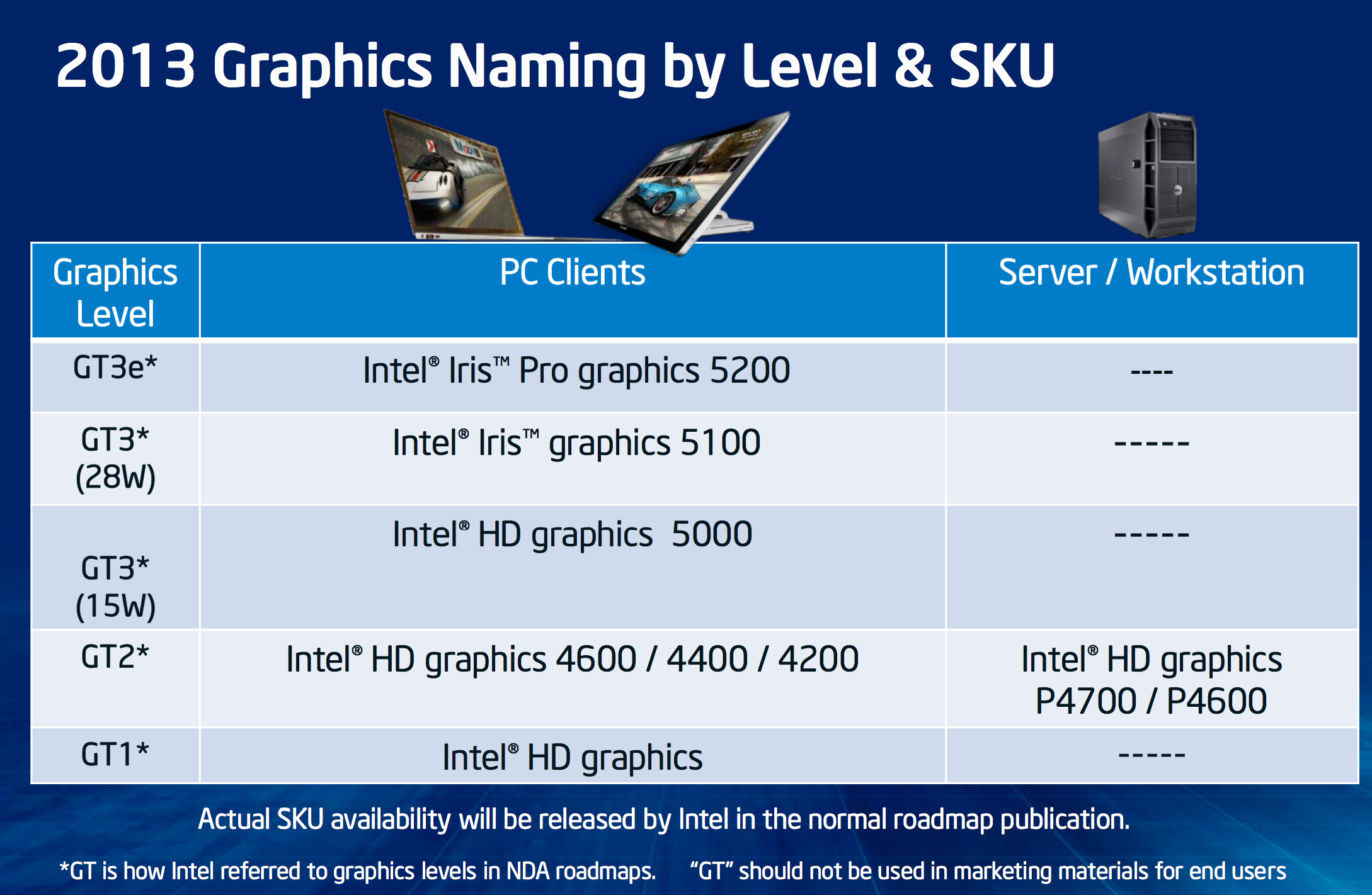 how to run with integrated graphics