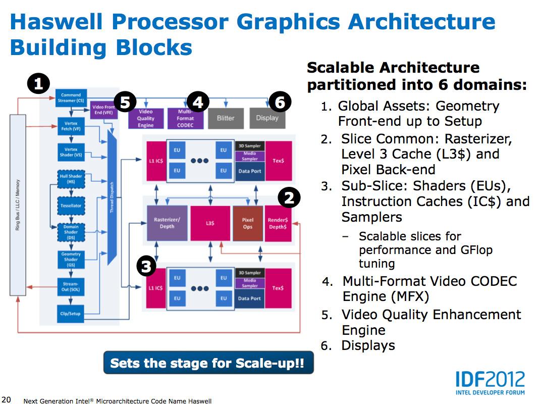 Haswell GPU Architecture & Iris Pro - Intel Iris Pro 5200