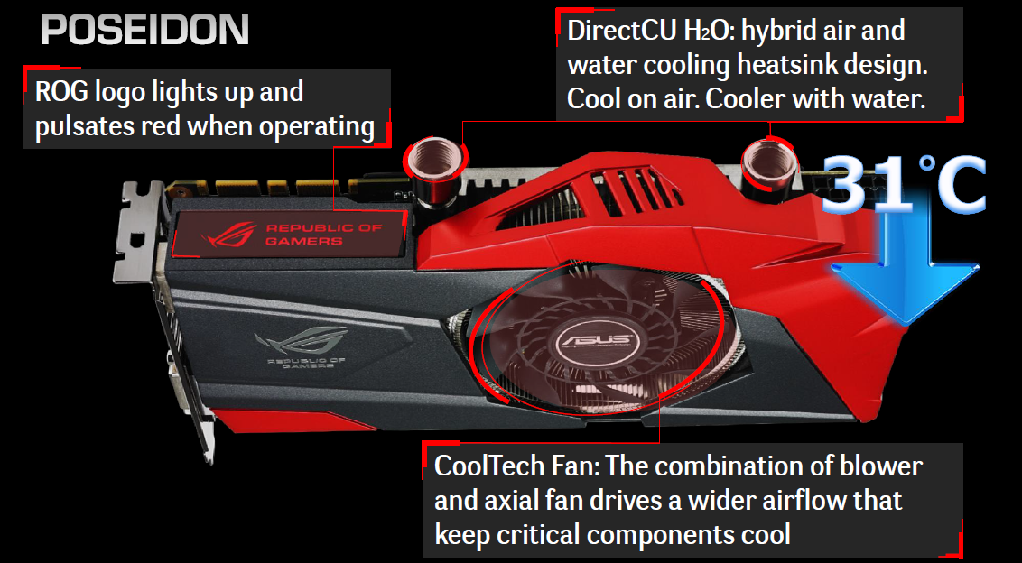 ASUS ROG Press Conference: Combined Air/Water GPU Cooling