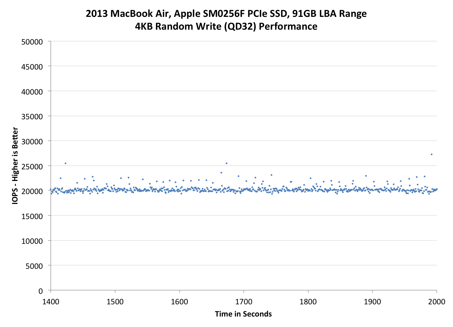 Pcie Ssd Performance The 2013 Macbook Air Review 13 Inch