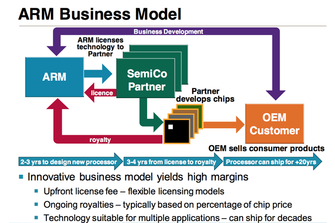 The ARM Diaries, Part 1: How ARM's Business Model Works