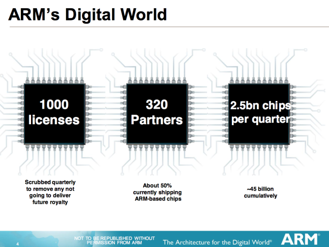 the arm business model Partnership has always been at the heart of the arm business model the new  agreement with synopsys builds on our successful history of.