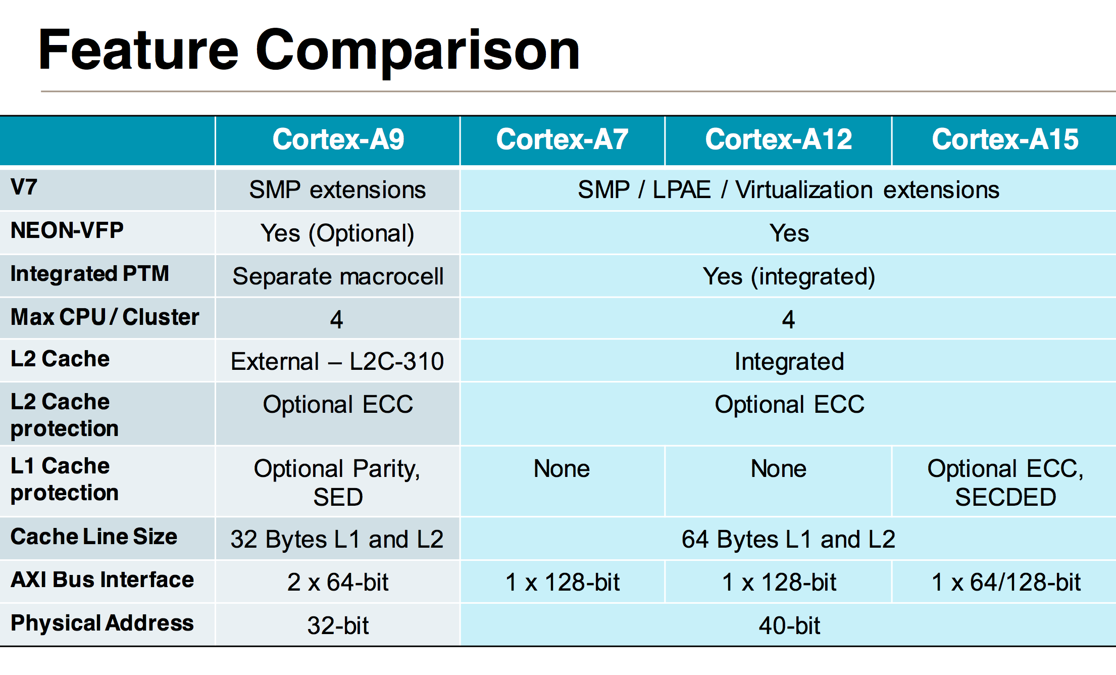Introduction to Cortex A12 & The Front End - The ARM Diaries, Part 2