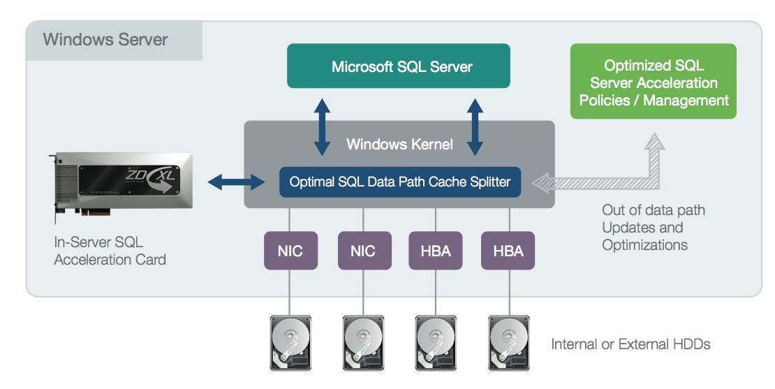 OCZ Announces ZD-XL PCIe SQL Accelerator SSD Solution