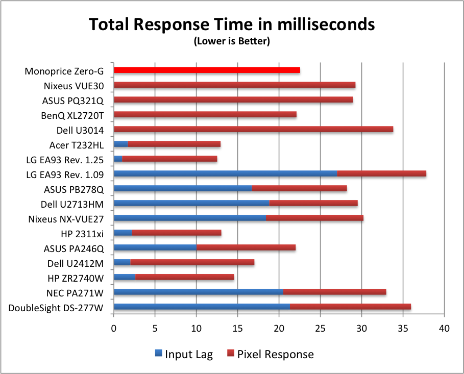 monitor response time test