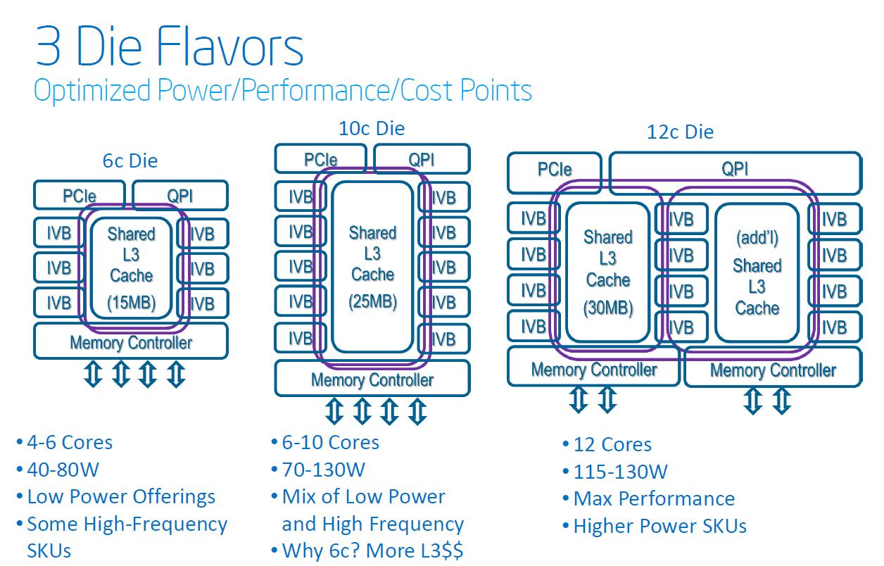 Intel's Xeon E5-2600 V2: 12-core Ivy Bridge EP for Servers