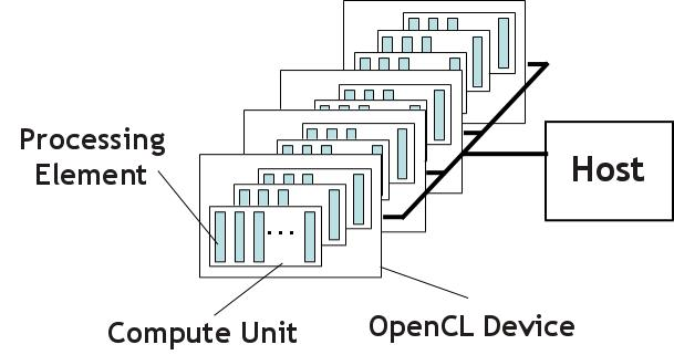 OpenCL Programming Model and Suitability for FPGAs - A Look at