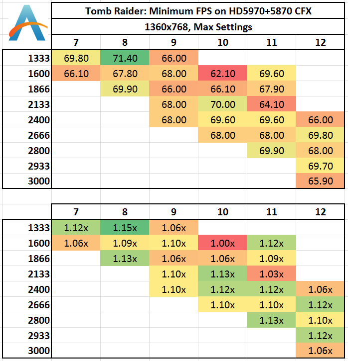 RAM - Are better CAS numbers higher or lower? | Tom's