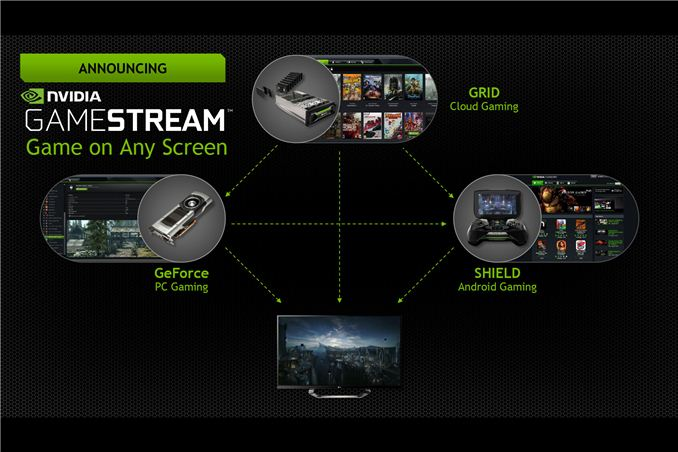Nvidia consolidates game streaming tech under gamestream brand announces shield console mode - How to stream console games ...