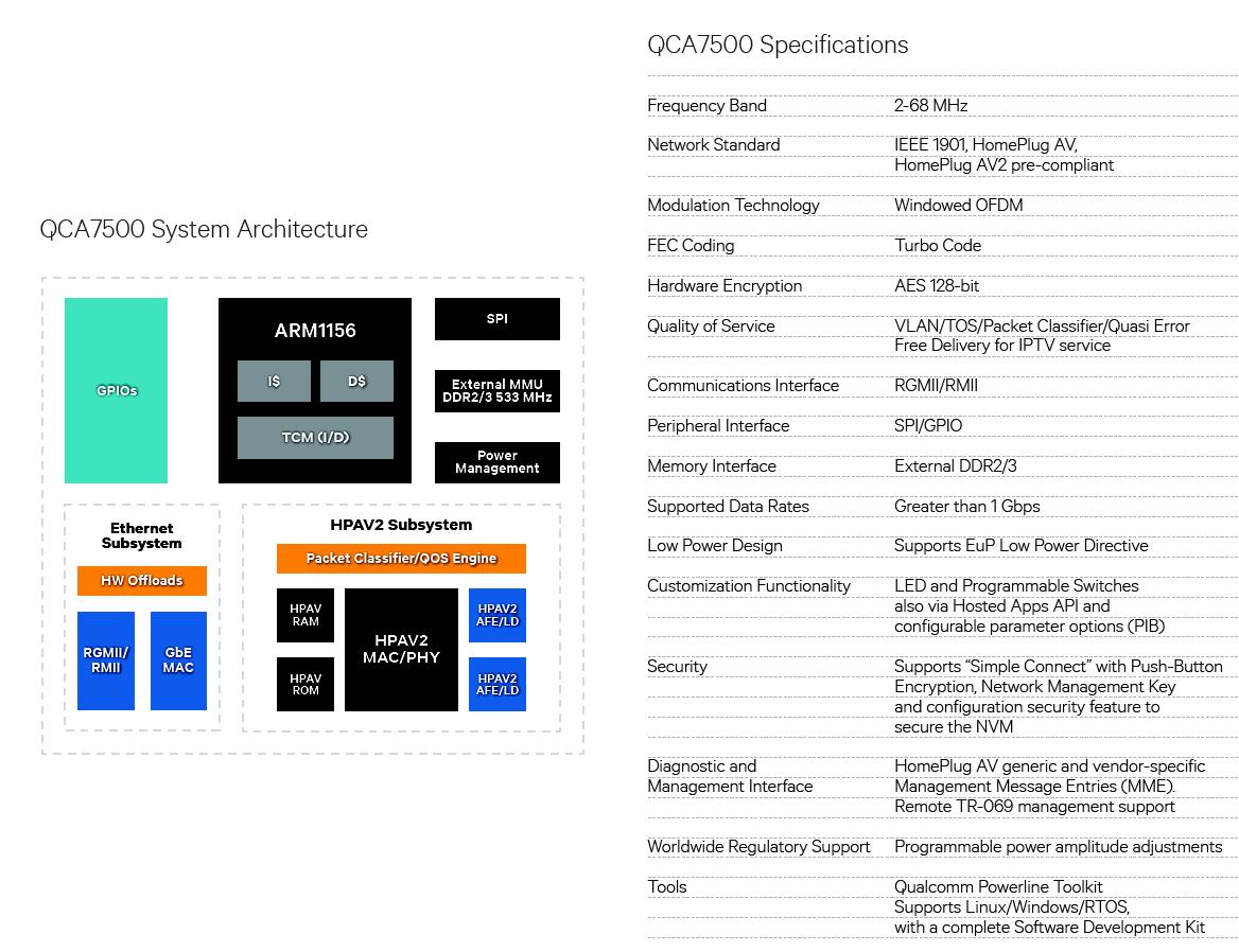 Chipset QCA7500