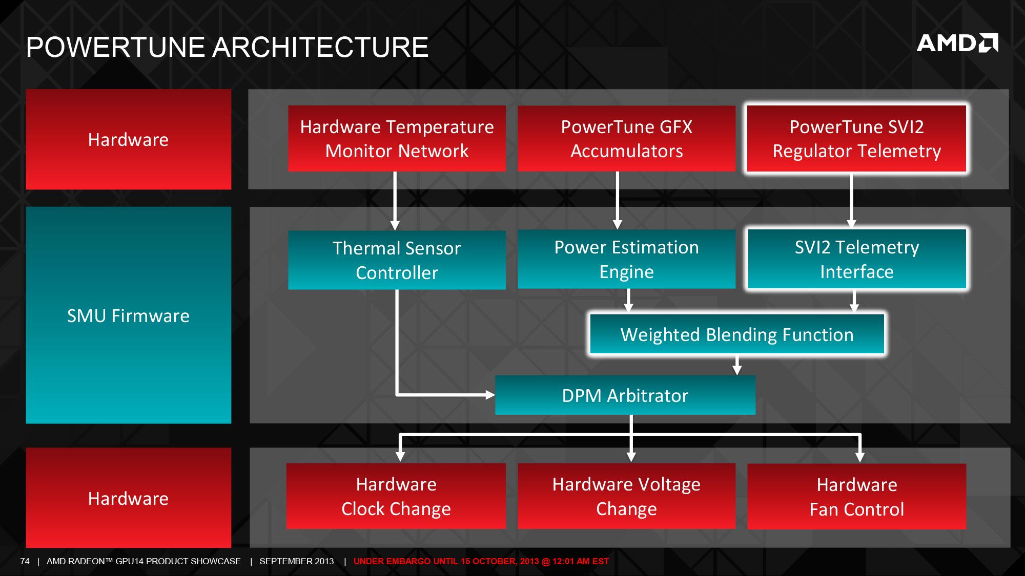 PowerTune: Improved Flexibility & Fan Speed Throttling - The AMD