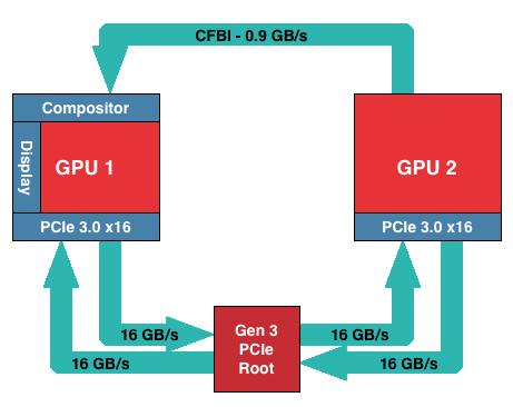 XDMA: Improving Crossfire - The AMD Radeon R9 290X Review