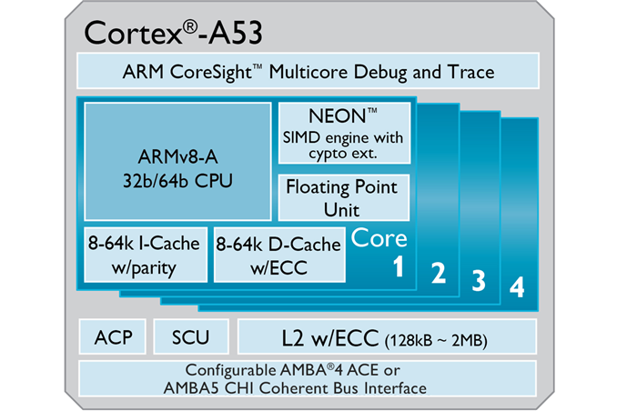 More Q Amp A Answered By The Experts Arm S Cortex A53 Lead