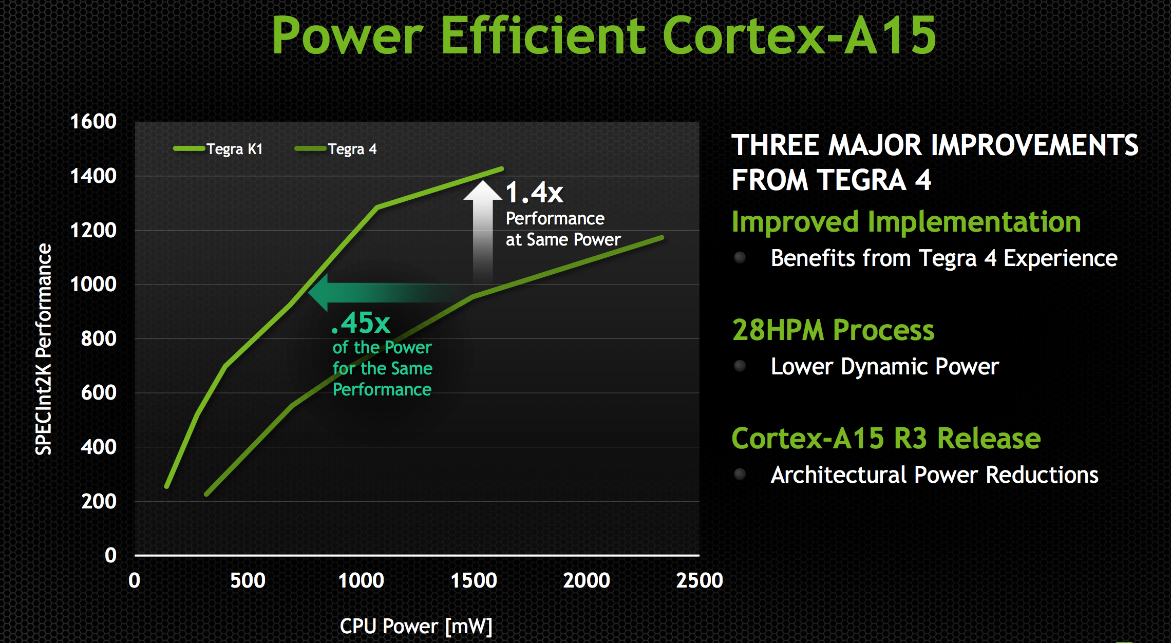 NVIDIA Tegra K1 Preview & Architecture Analysis