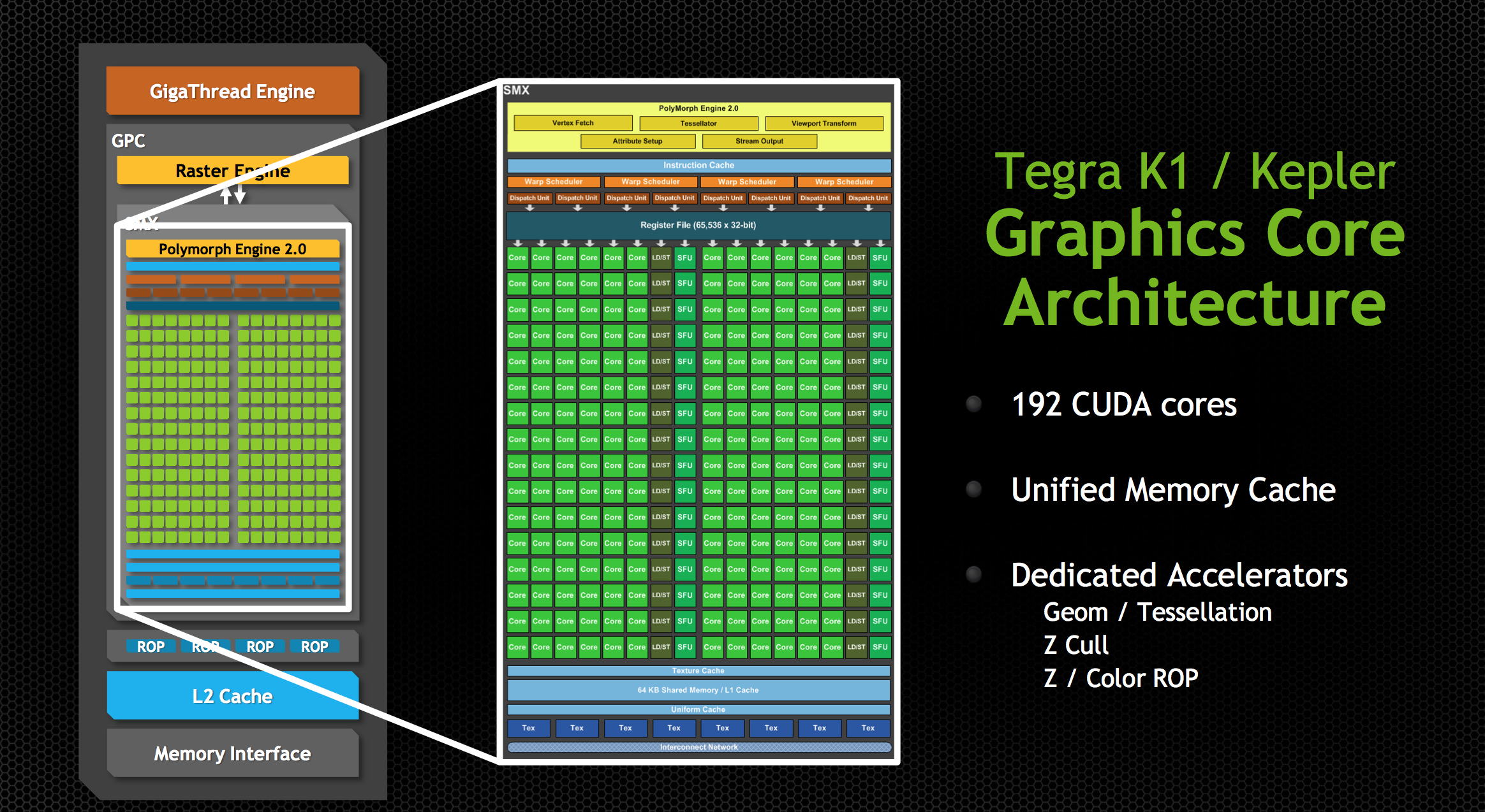 The GPU - NVIDIA Tegra K1 Preview & Architecture Analysis