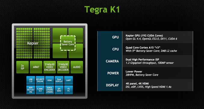 NVIDIA Tegra K1 Preview & Architecture Analysis