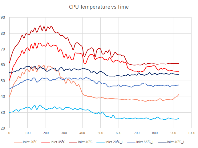 Temperature vs  CPU Load - Free Cooling: the Server Side of