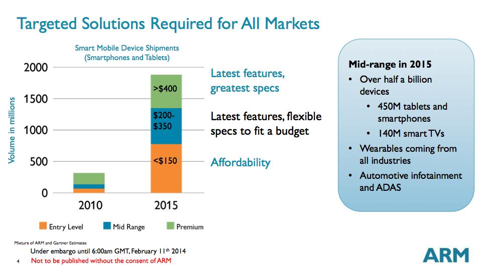 ARM Cortex A17: An Evolved Cortex A12 for the Mainstream in 2015