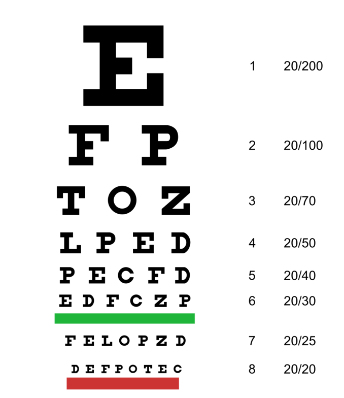 Snellen chart used to test eyesight. The width of the lines determines the angle subtended.