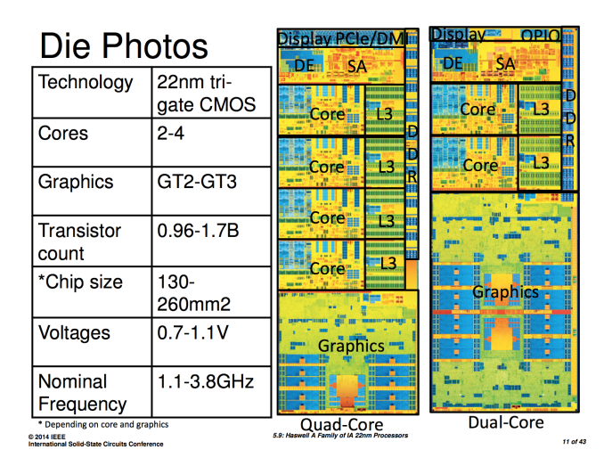 Intel Reveals New Haswell Details At Isscc 2014