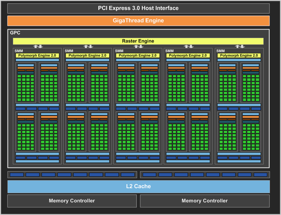 GeForce GTX 750 Ti & GTX 750 Specifications & Positioning - The