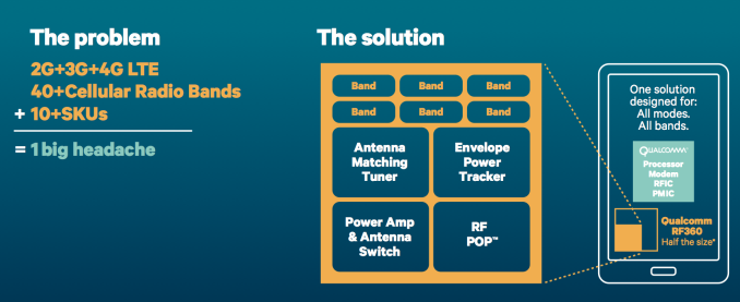 ZTE Announces Use of Qualcomm CMOS PA as March Towards RF360