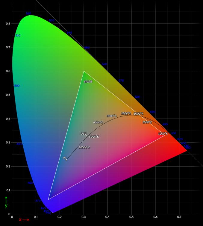 Color Gamut In Smartphones  Why Bigger Isn U0026 39 T Always Better