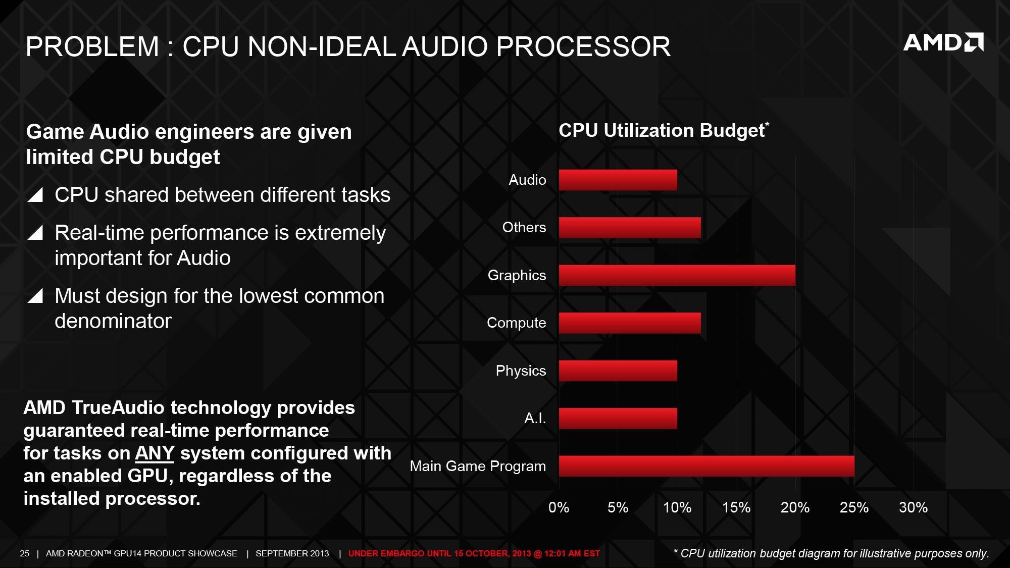 TrueAudio: Thief and AMD's Tuscany Demo