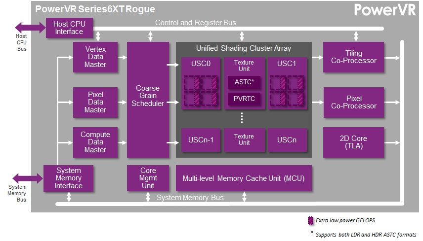 Imagination Announces Powervr Wizard Gpu Family Rogue