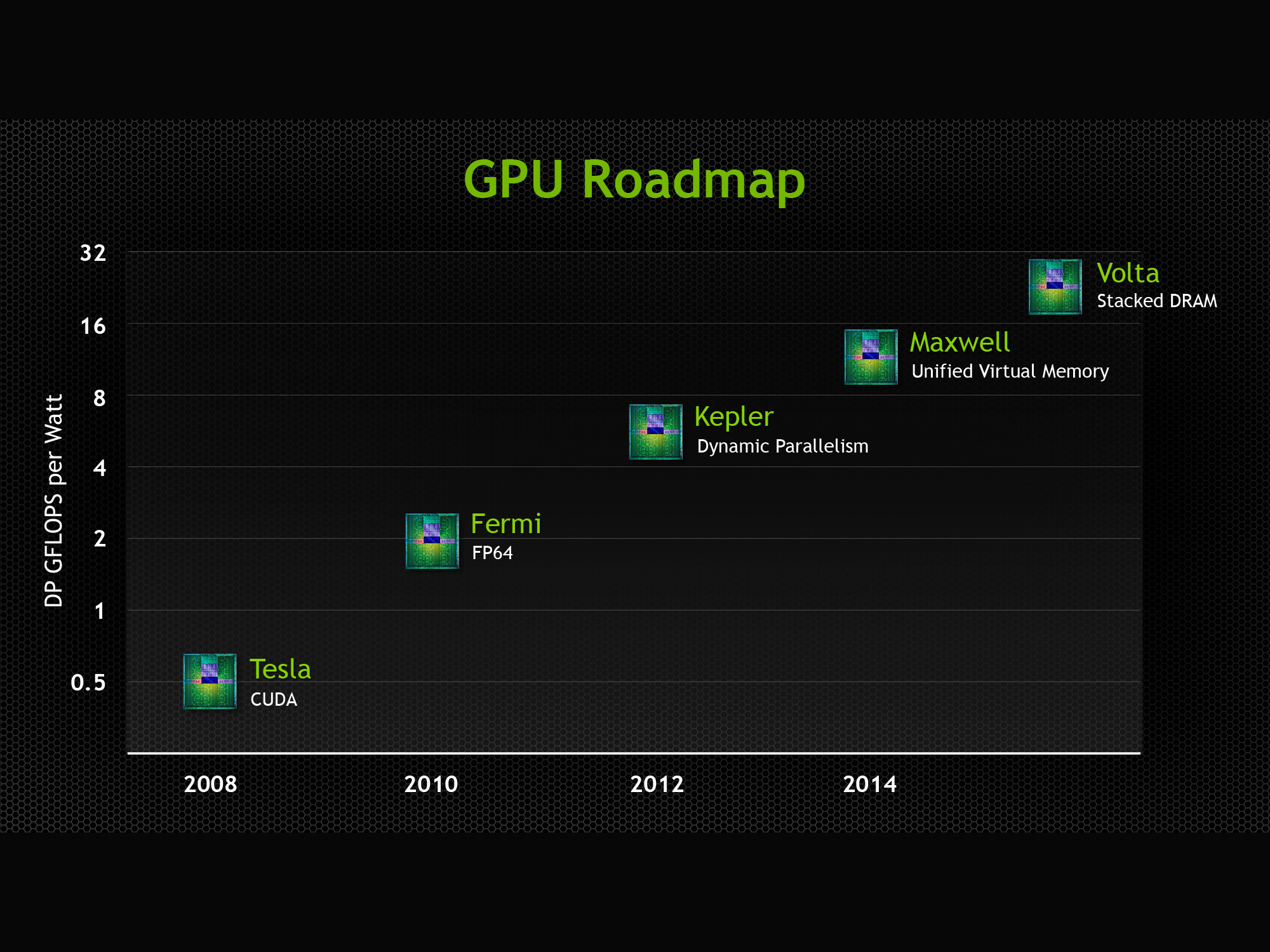 Rumor: Nvidia Ampere might launch as GeForce GTX 2070 and 2080 on
