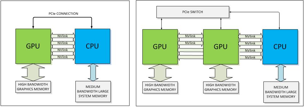 Nvidia Updates Gpu Roadmap Unveils Pascal Architecture