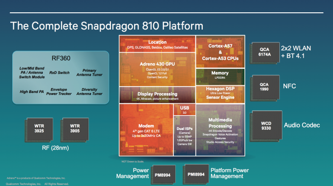 Qualcomm's Snapdragon 808/810: 20nm High-End 64-bit SoCs