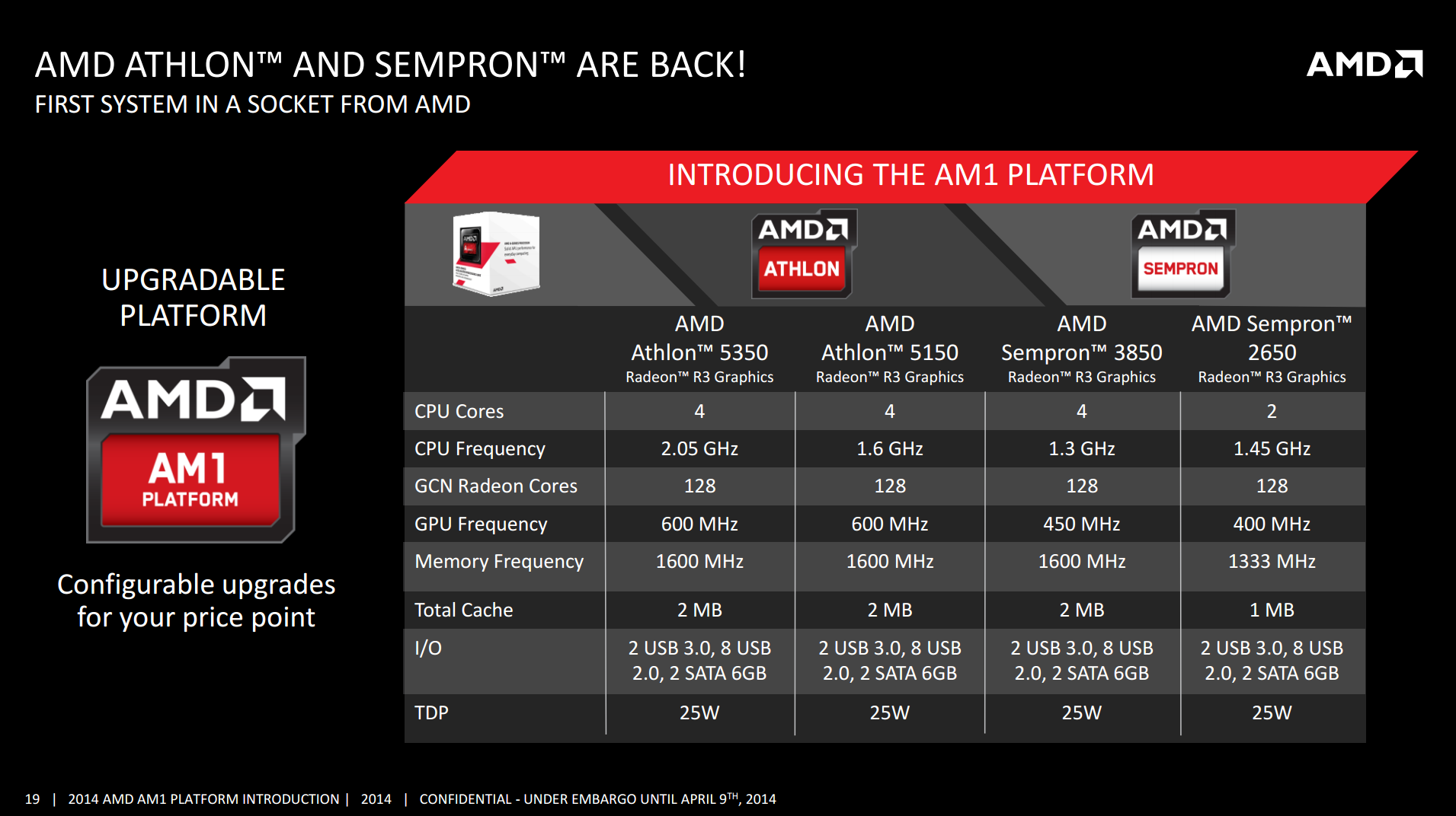 Amd Athlon 5350 With Radeon R3 igp comparison, synthetics - the desktop kabini review part