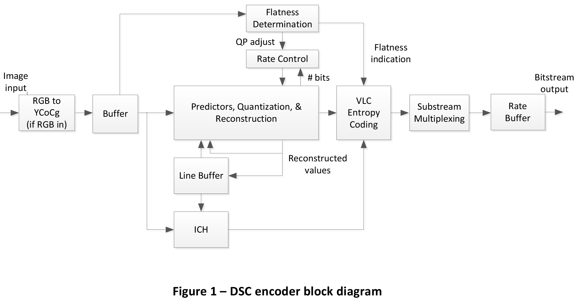 Vesa And Mipi Announce Display Stream Compression Standard H 264 Block Diagram