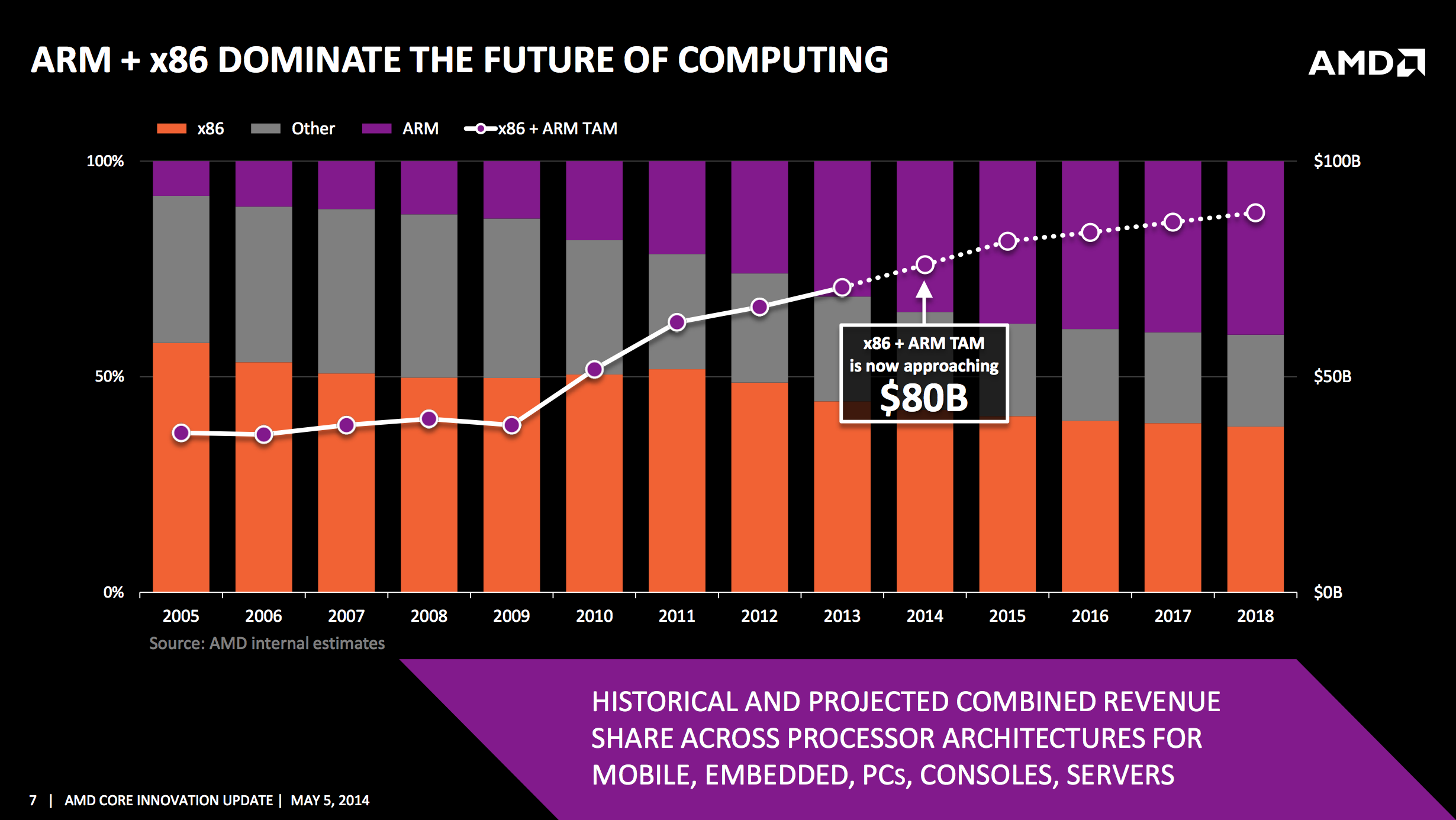 AMD Announces Project SkyBridge: Pin-Compatible ARM and x86 SoCs in
