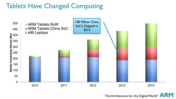ARM's Impact on the Chip Market: 100M China-Designed SoCs Shipped in