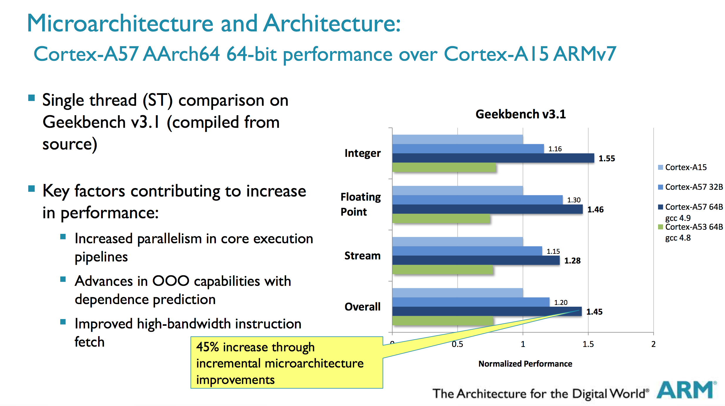 ARM Shares Updated Cortex A53/A57 Performance Expectations