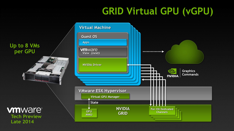 NVIDIA GRID Update: NVIDIA Launches GRID Test Drive for VDI Desktops