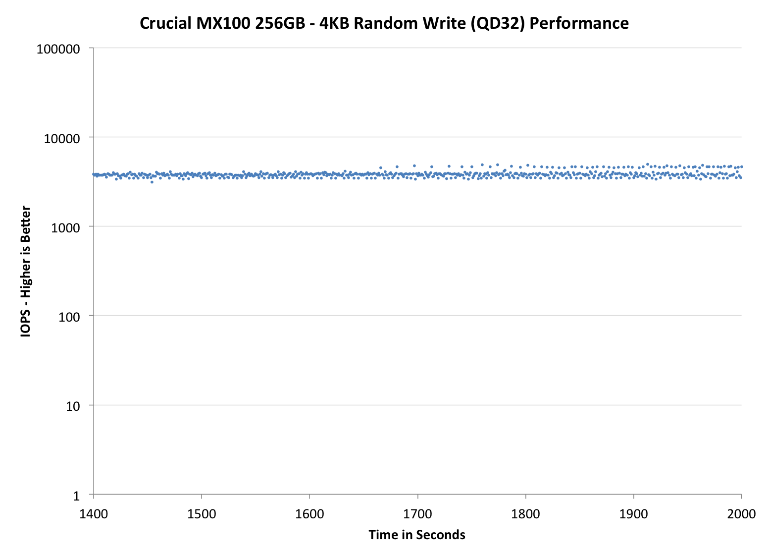 Performance consistency trim validation upgrading the ssd in performance consistency trim validation upgrading the ssd in chromebook mydigitalssd super boot drive m2 2242 ssd review hexwebz Image collections