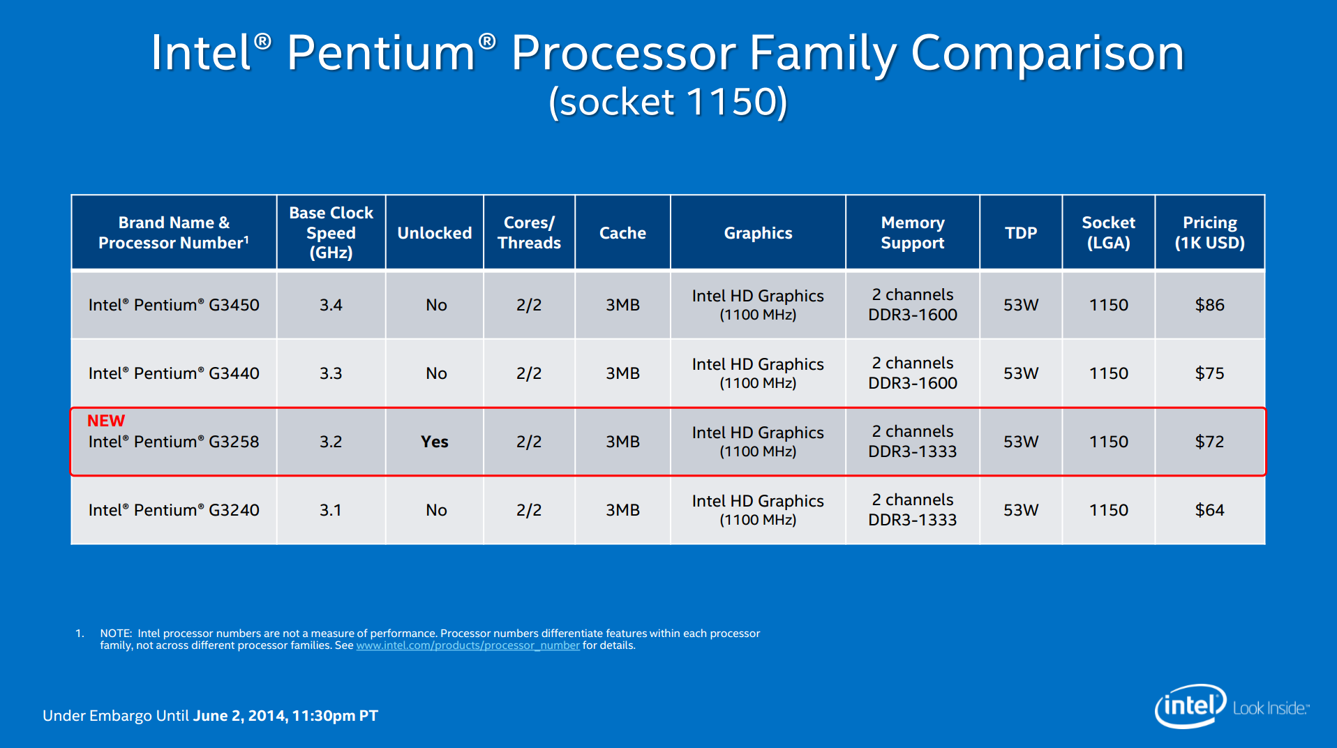 Intel Launches Devil's Canyon and Overclockable Pentium: i7