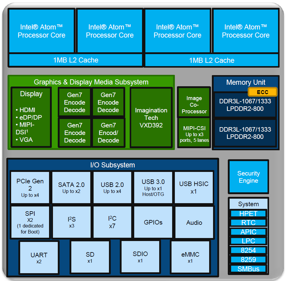 Hardware Platform and Setup Impressions - QNAP TS-451 Bay