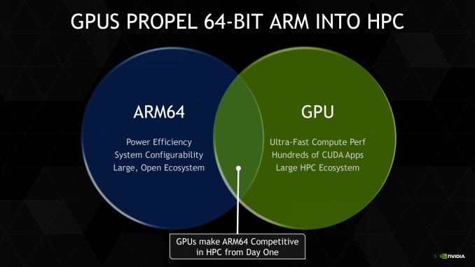 isc 2014 nvidia tesla cards add arm64 host compatibility