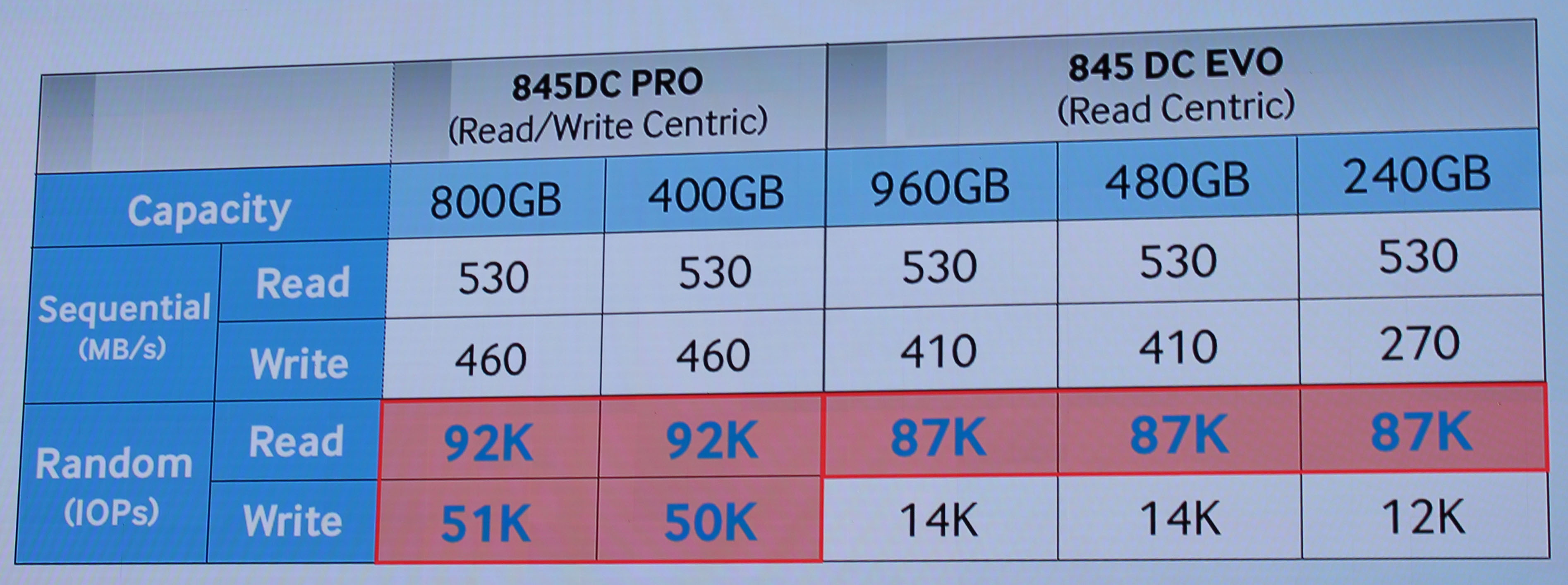 Samsung SSD Global Summit 2014: 845 DC Pro with V-NAND, SM951 with